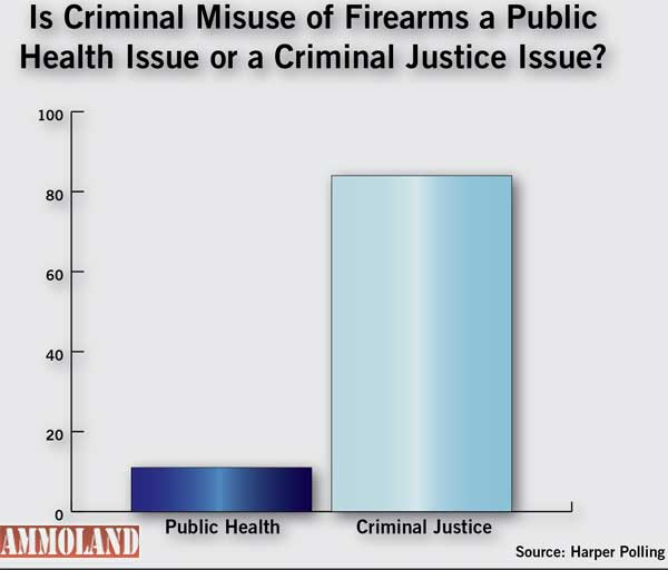Americans Say 'Gun Violence' is Criminal Justice, Not Public Health Issue