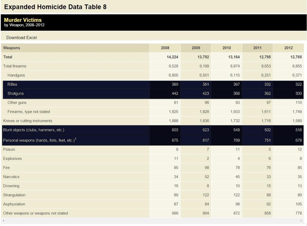 F.B.I. Crime Statistics