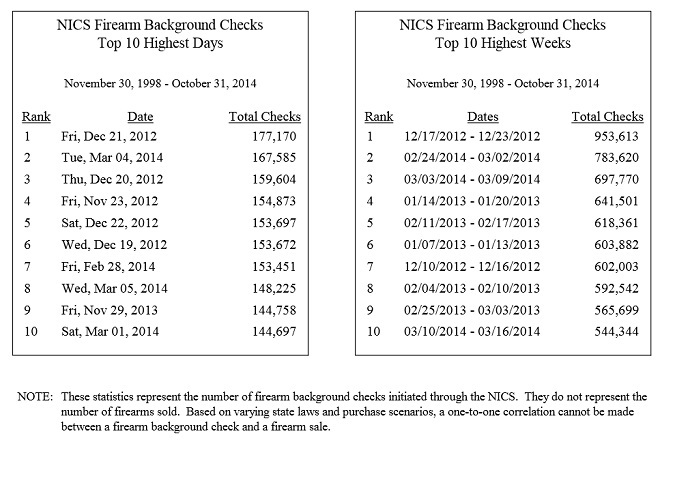 Top 10 Historic Days and Weeks for Gun Sale Background Checks since 1989 (from fbi.gov)
