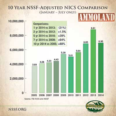 10 Year NICS Chart