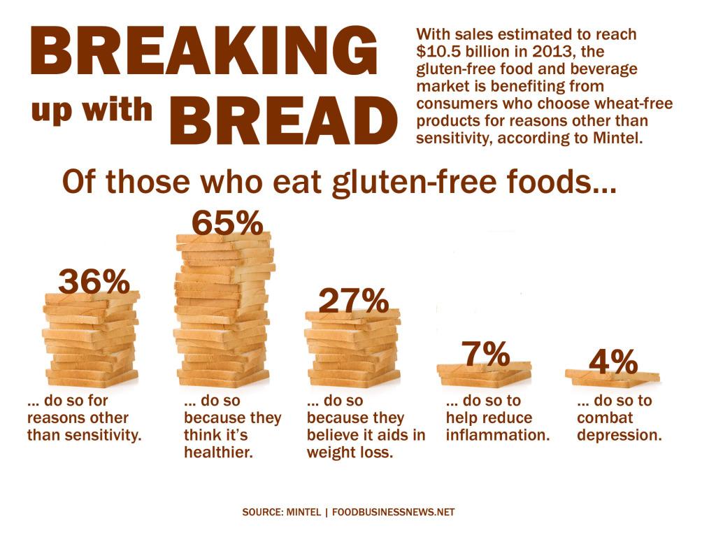gluten-free-mintel-infographic-.ashx_