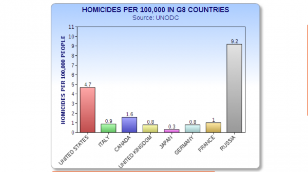 HomicidesG8countries-600x336