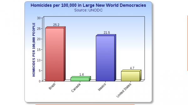 HomicidesLargeNewWorldDemocracies-600x336