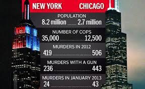 NY vs Chicago