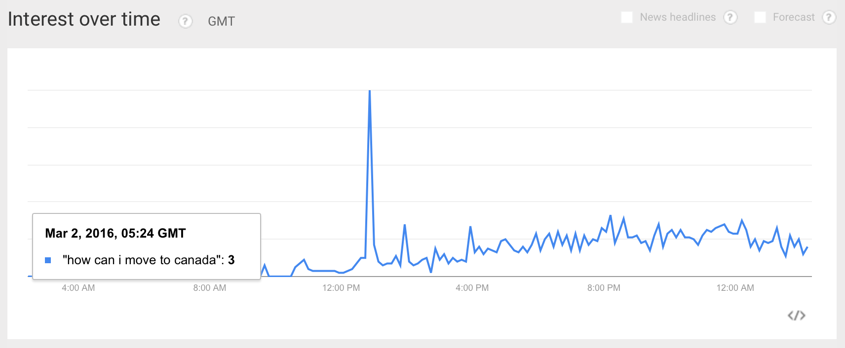 And The Hottest Google Trend After Super Tuesday Results Is...