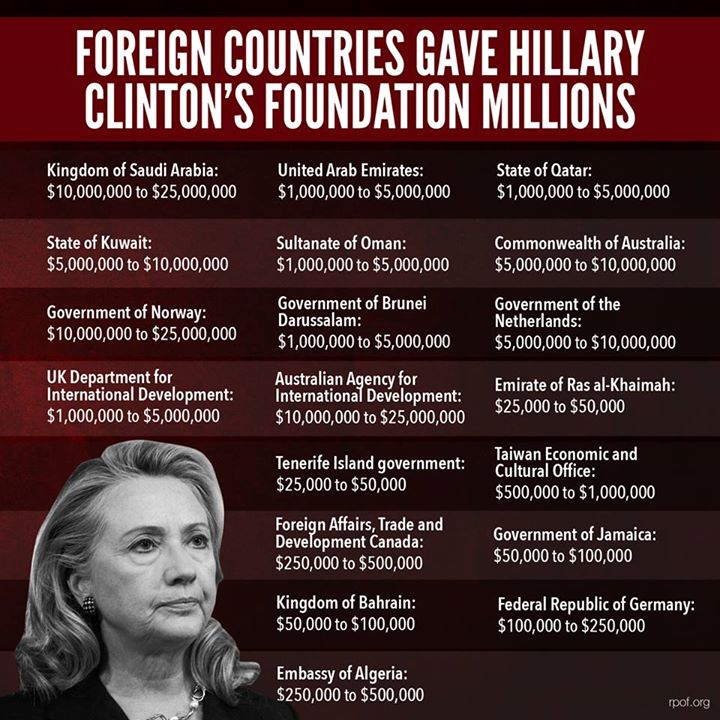 Hillary Sold the Human Rights in the Congo for 100 Million